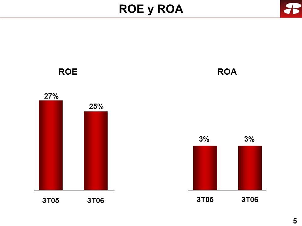 5 ROE y ROA 3T05 3%3%3%3% 3T06 ROE 25% 3T06 27% 3T05 ROA