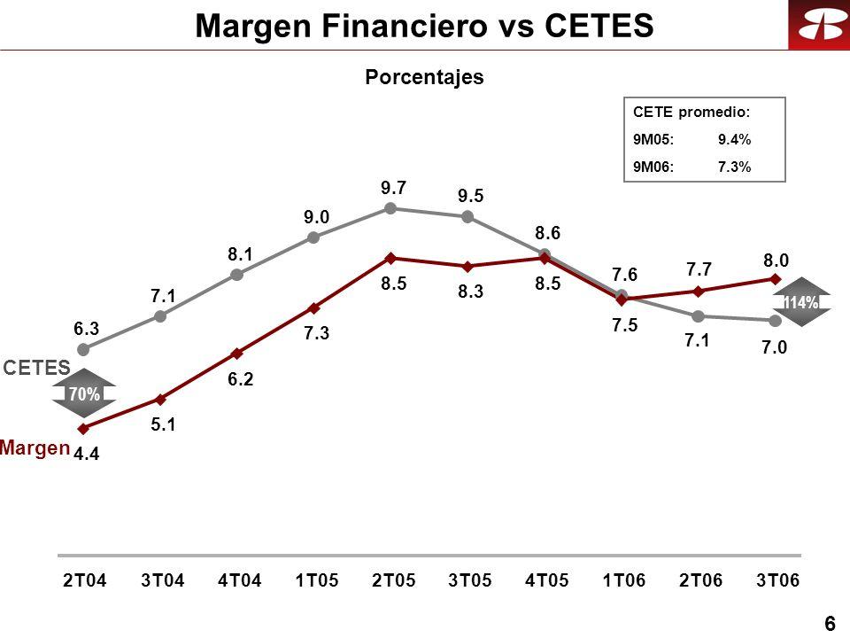 6 Margen Financiero vs CETES Porcentajes CETES Margen 70% 114% CETE promedio: 9M05: 9.4% 9M06:7.3% 6.3 7.1 8.1 9.0 9.7 9.5 8.6 7.6 4.4 5.1 6.2 7.3 8.5 8.3 8.5 7.5 7.0 7.7 7.1 8.0 2T043T044T041T052T053T054T051T062T063T06
