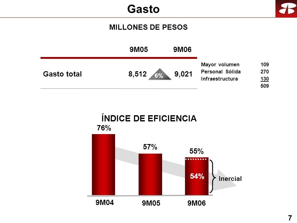 7 Gasto MILLONES DE PESOS ÍNDICE DE EFICIENCIA Gasto total Mayor volumen 109 Personal Sólida 270 Infraestructura 130 509 9M05 8,512 9M06 9,021 6% 57% 9M05 55% 9M06 Inercial 54% 76% 9M04