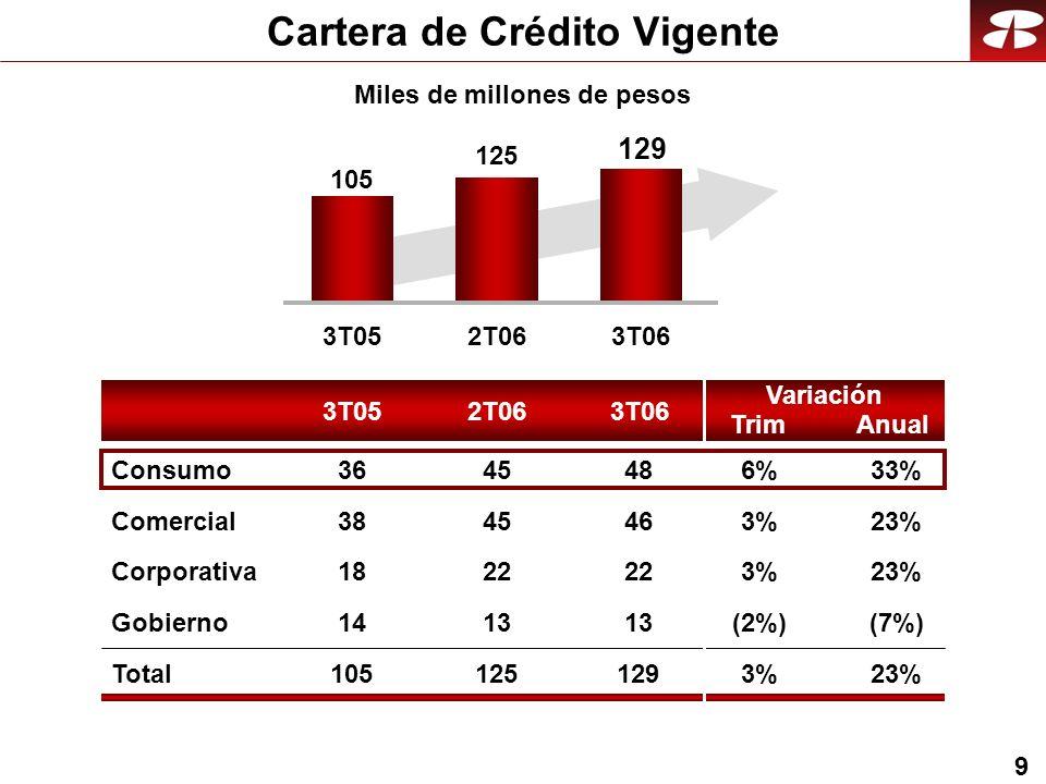 9 Cartera de Crédito Vigente 3T052T063T06 Anual Variación Trim 3T052T063T06 105 125 129 Comercial 23%3%3% Corporativa 23%3% Gobierno (7%)(2%) Total23%3%3% Consumo33%6%6% 46 22 13 129 48 45 22 13 125 45 38 18 14 105 36 Miles de millones de pesos