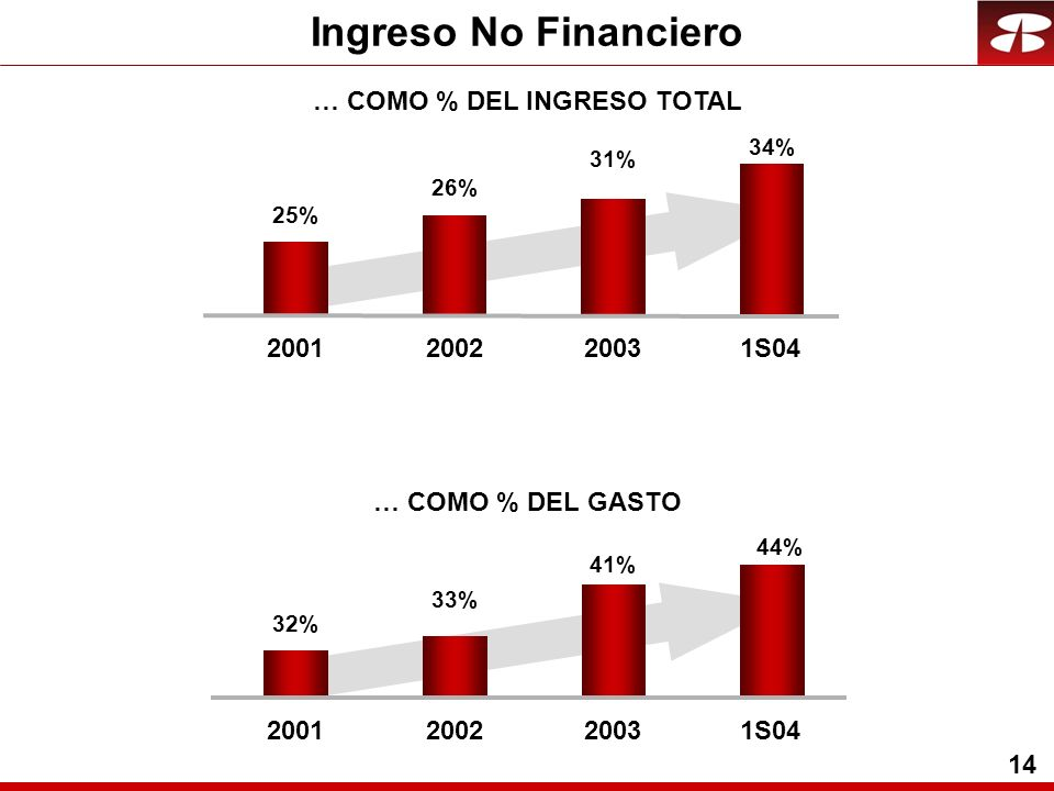 14 … COMO % DEL GASTO 41% 32% 44% 33% 2001200220031S04 31% 25% 34% 26% 2001200220031S04 … COMO % DEL INGRESO TOTAL Ingreso No Financiero