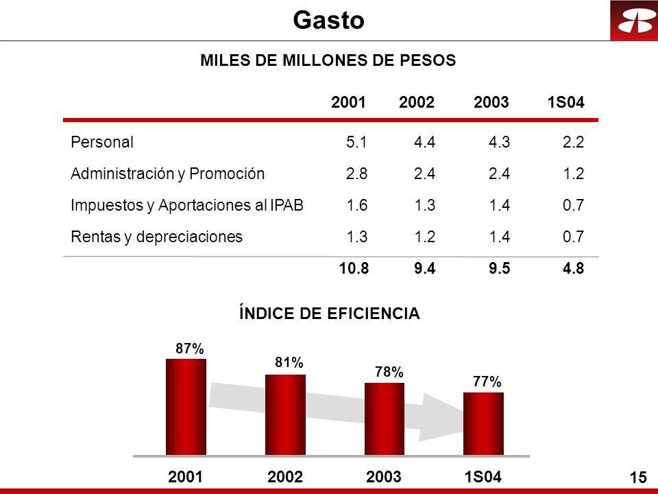 15 2001200220031S04 Personal4.4 4.3 2.2 Administración y Promoción2.4 1.2 Impuestos y Aportaciones al IPAB1.3 1.4 0.7 Rentas y depreciaciones1.2 1.4 0.7 9.4 9.5 4.8 Gasto MILES DE MILLONES DE PESOS 78% 87% 77% 81% 2001200220031S04 ÍNDICE DE EFICIENCIA 5.1 2.8 1.6 1.3 10.8