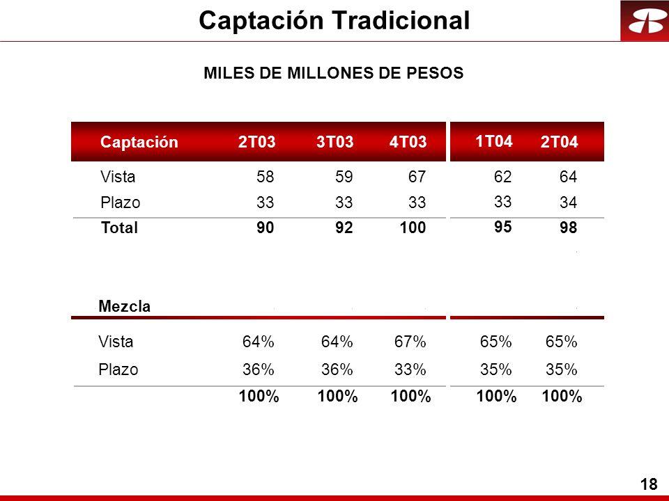 18 MILES DE MILLONES DE PESOS Captación Tradicional Captación2T033T034T032T04 Vista58 59 67 64 Plazo33 34 Total90 92 100 98 Mezcla Vista64% 67%65% Plazo36% 33%35% 100% 1T04 62 33 95 65% 35% 100%