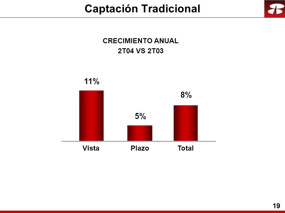 19 8% 11% 5% CRECIMIENTO ANUAL 2T04 VS 2T03 VistaPlazoTotal Captación Tradicional