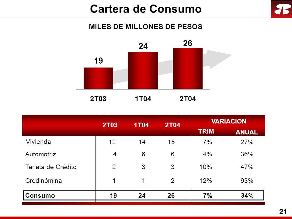 21 2T031T042T04 19 24 26 Cartera de Consumo MILES DE MILLONES DE PESOS 2T031T042T04 4664%36% 23310%47% 11212%93% Consumo1924267%34% VARIACION TRIM ANUAL Automotriz Tarjeta de Crédito Credinómina 1214157%27% Vivienda