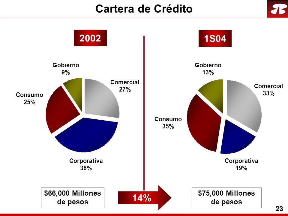 23 Cartera de Crédito Corporativa 38% Comercial 27% Gobierno 9% Consumo 25% Corporativa 19% Comercial 33% Gobierno 13% Consumo 35% 2002 1S04 $66,000 Millones de pesos $75,000 Millones de pesos 14%