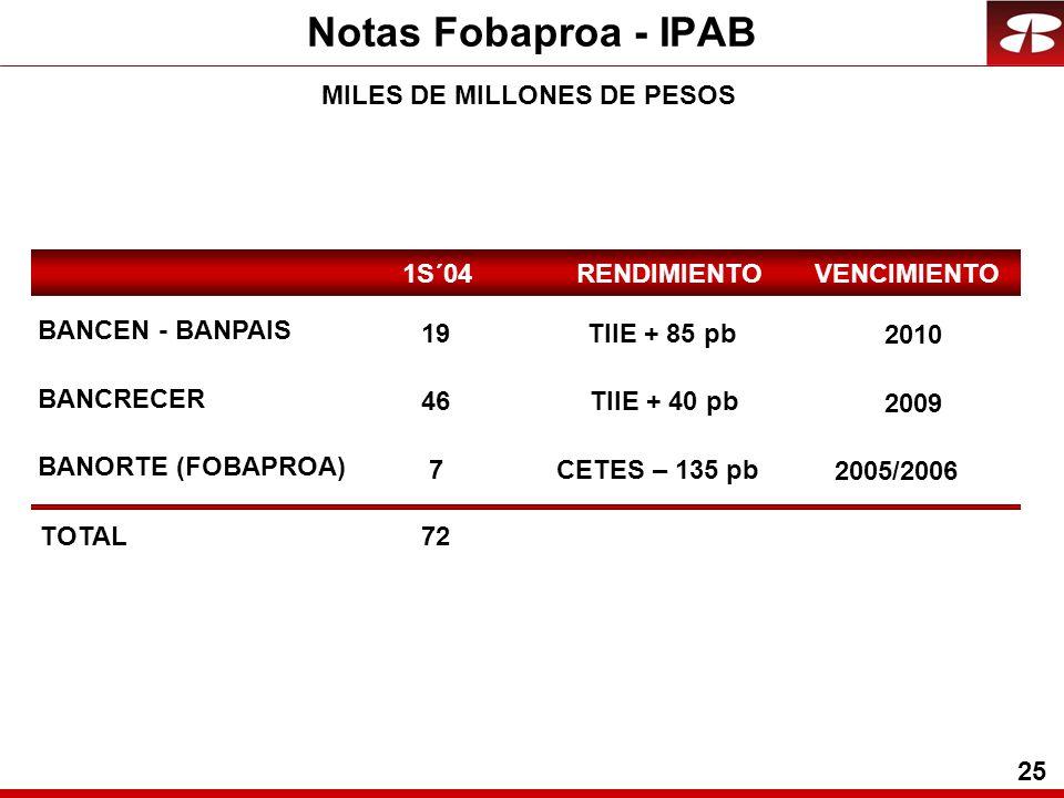25 Notas Fobaproa - IPAB MILES DE MILLONES DE PESOS 1S´04 RENDIMIENTO VENCIMIENTO BANCRECER 46TIIE + 40 pb BANCEN - BANPAIS 19TIIE + 85 pb BANORTE (FOBAPROA) 7CETES – 135 pb 2009 2010 2005/2006 72 TOTAL