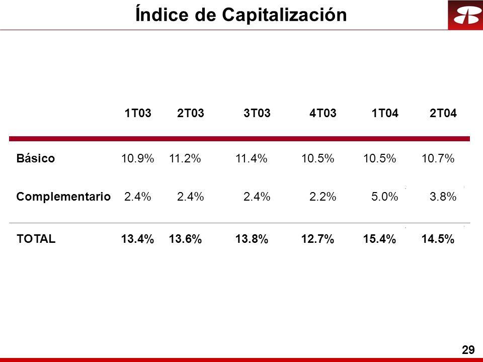 29 Índice de Capitalización Básico Complementario TOTAL 10.9% 2.4% 13.4% 1T03 11.2%11.4%10.5% 2.4% 2.2%5.0% 13.6%13.8%12.7%15.4% 2T033T034T031T04 10.7% 3.8% 14.5% 2T04