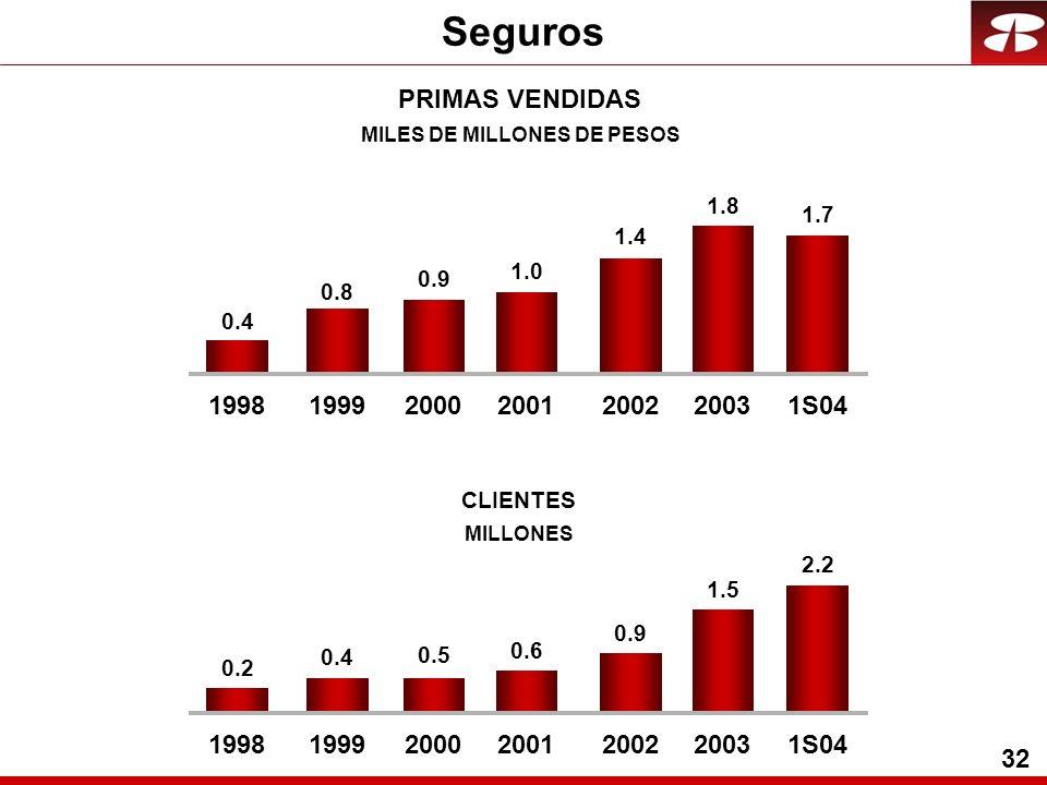 32 0.8 0.9 1.0 1.4 1.8 1.7 PRIMAS VENDIDAS MILES DE MILLONES DE PESOS 2.2 1.5 0.9 0.6 CLIENTES MILLONES Seguros 1998199920002001200220031S04 0.4 1998199920002001200220031S04 0.5 0.4 0.2
