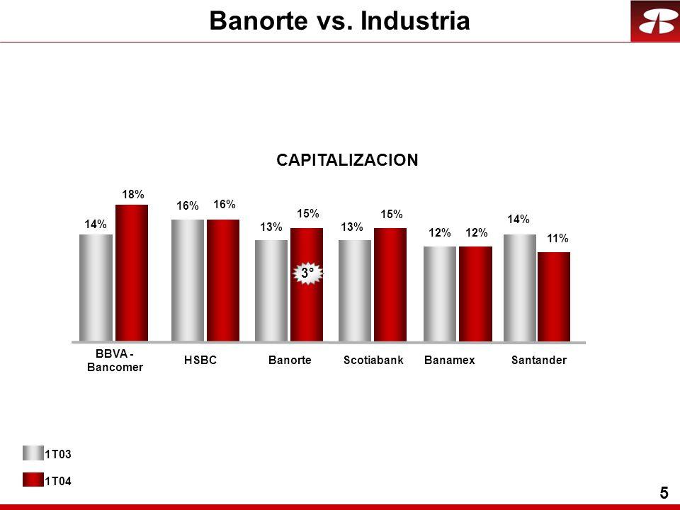 26 Calidad de Activos MILES DE MILLONES DE PESOS Cartera Vencida Reservas Crediticias 1T032T033T034T032T04 COBERTURA DE RESERVAS 1T04 3.6 4.0 3.5 3.6 2.8 4.5 4.7 4.5 4.4 3.7 3.6 4.6 ÍNDICE DE CV SIN IPAB 131% 127% 116% 128% 122% 1T032T033T034T032T04 130% 1T04 3.6% 5.6% 6.0% 5.0% 4.8% 1T032T033T034T032T04 4.8% 1T04 Cartera de Crédito646871757875