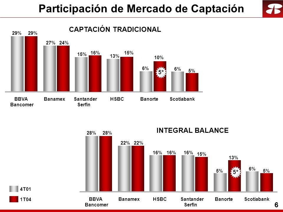 6 4T01 1T04 CAPTACIÓN TRADICIONAL Participación de Mercado de Captación 29% 27% 6% 10% 6% 29% 24% 5% BBVA Bancomer BanamexBanorteScotiabank 5° 13% 15% HSBC 16% 15% Santander Serfin INTEGRAL BALANCE 28% 22% 6% 15% 13% 5% 16% 28% 22% 5% BBVA Bancomer BanamexSantander Serfin BanorteScotiabank 5° 16% HSBC