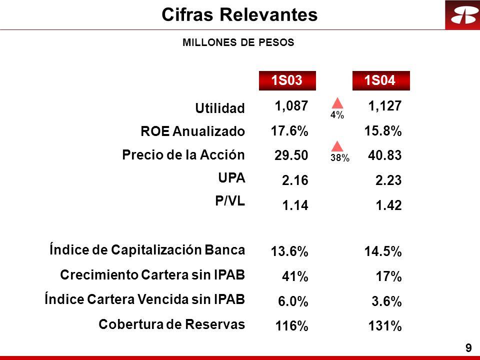 9 1,087 17.6% 29.50 2.16 1.14 13.6% 41% 6.0% 116% 1,127 15.8% 40.83 2.23 1.42 14.5% 17% 3.6% 131% 1S041S03 4%38% Utilidad ROE Anualizado Precio de la Acción UPA P/VL Índice de Capitalización Banca Crecimiento Cartera sin IPAB Índice Cartera Vencida sin IPAB Cobertura de Reservas Cifras Relevantes MILLONES DE PESOS