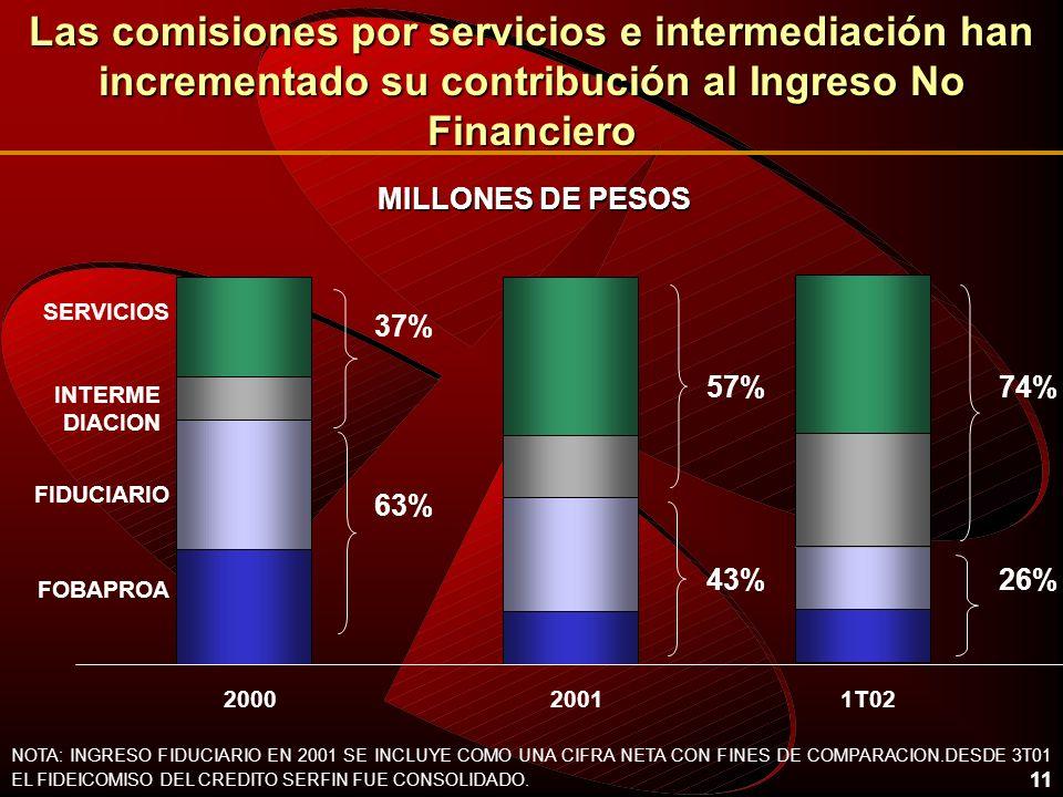 11 20002001 37% 63% 57% 43% MILLONES DE PESOS 1T02 74% 26% Las comisiones por servicios e intermediación han incrementado su contribución al Ingreso N
