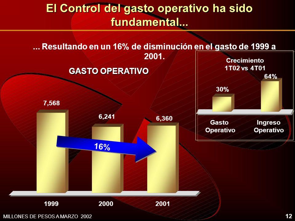 12 El Control del gasto operativo ha sido fundamental... GASTO OPERATIVO 19992000 MILLONES DE PESOS A MARZO 2002 2001 7,568 6,241 6,360 16% Gasto Oper