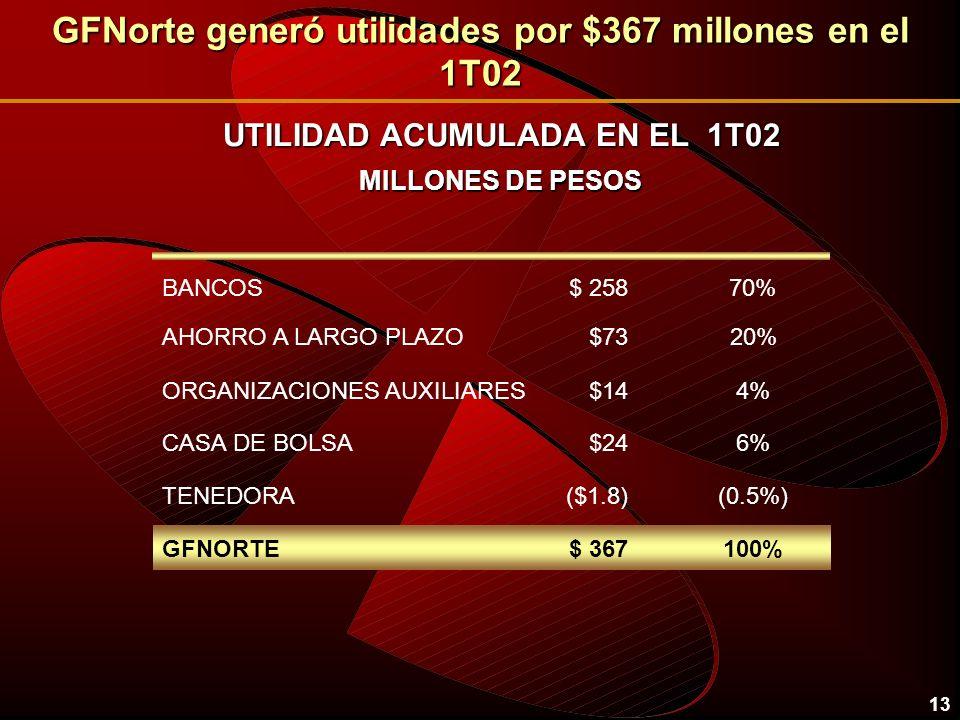 13 GFNorte generó utilidades por $367 millones en el 1T02 UTILIDAD ACUMULADA EN EL 1T02 MILLONES DE PESOS BANCOS$ 25870% ($1.8)TENEDORA(0.5%) $24CASA