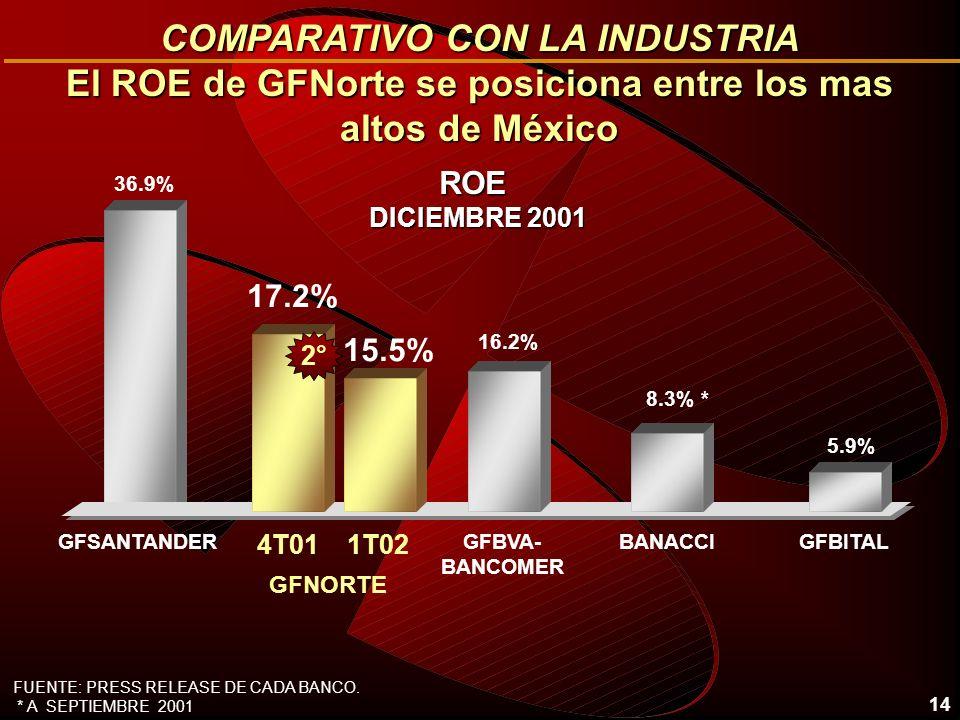 14 ROE DICIEMBRE 2001 COMPARATIVO CON LA INDUSTRIA El ROE de GFNorte se posiciona entre los mas altos de México 36.9% 8.3% * 17.2% BANACCI GFNORTE 5.9