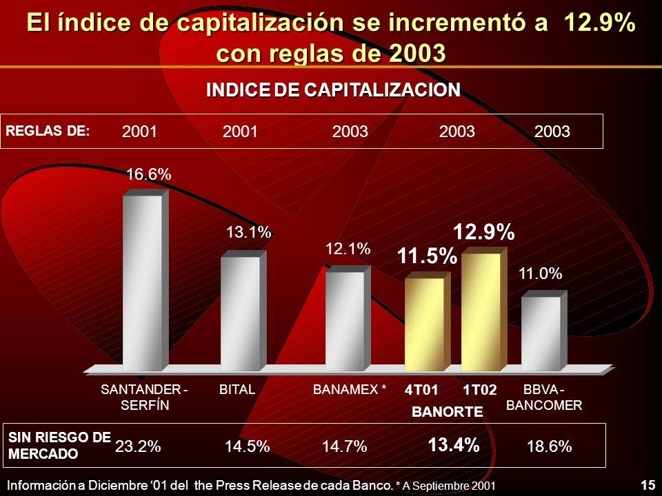15 El índice de capitalización se incrementó a 12.9% con reglas de 2003 12.1% 13.1% 11.0% BANAMEX *BBVA - BANCOMER BITAL BANORTE SANTANDER - SERFÍN 11