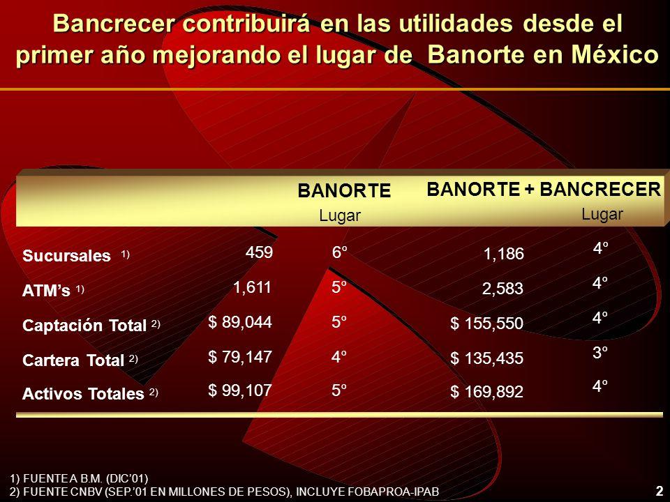 2 Bancrecer contribuirá en las utilidades desde el primer año mejorando el lugar de Banorte en México 459 Sucursales 1) BANORTE ATMs 1) Captación Tota