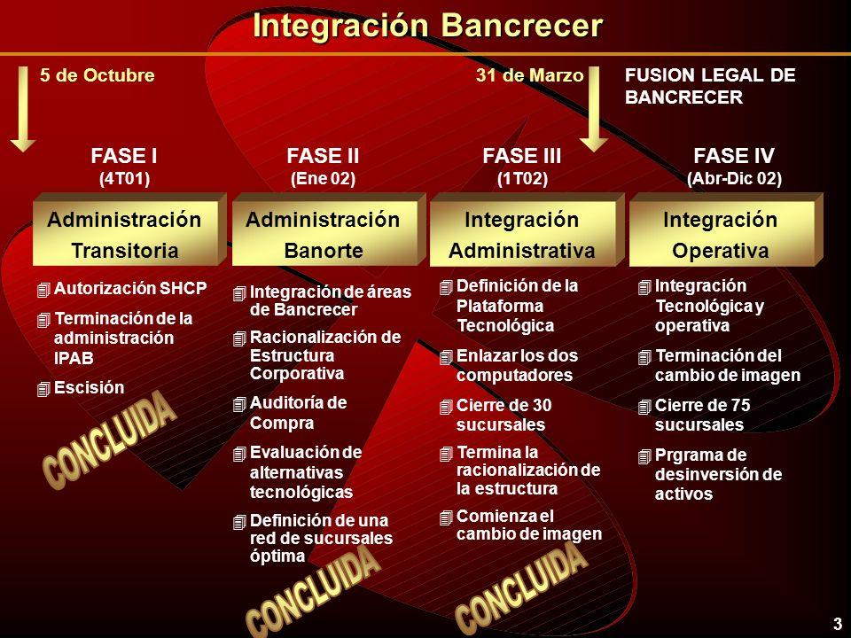 3 Administración Transitoria 4Autorización SHCP 4Terminación de la administración IPAB 4Escisión FASE I (4T01) Integración Bancrecer 5 de Octubre Admi