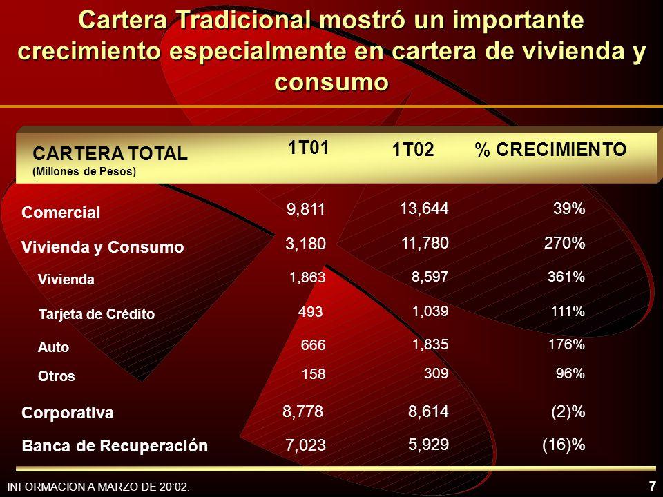7 INFORMACION A MARZO DE 2002. 9,811 Comercial 1T01 Vivienda y Consumo Vivienda 3,180 1,863 1T02 Tarjeta de Crédito 493 Auto 666 13,644 11,780 8,597 1