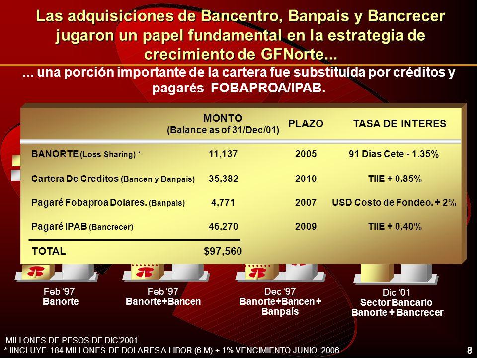 8 Cartera Comercial Cartera FOBAPROA/IPAB Loans Las adquisiciones de Bancentro, Banpais y Bancrecer jugaron un papel fundamental en la estrategia de c