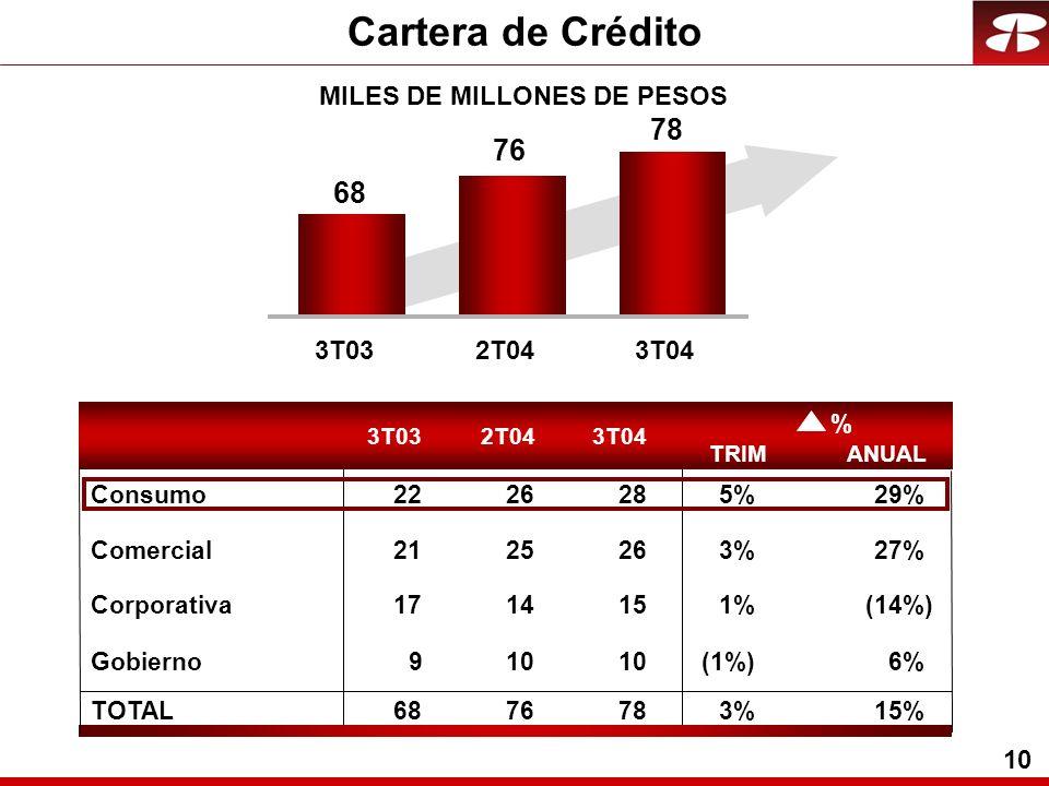 10 MILES DE MILLONES DE PESOS Cartera de Crédito 3T032T043T04 TRIMANUAL 3T032T043T04 68 76 78 Comercial2125263%27% Corporativa1714151%(14%) Gobierno91