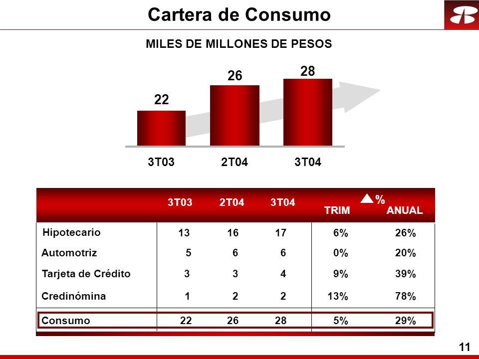 11 Cartera de Consumo MILES DE MILLONES DE PESOS 3T032T043T04 22 26 28 5660%20% 3349%39% 12213%78% Consumo2226285%29% Automotriz Tarjeta de Crédito Cr
