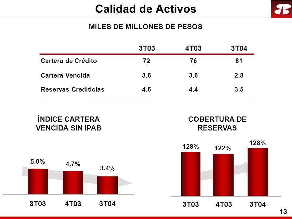 13 Calidad de Activos MILES DE MILLONES DE PESOS Cartera Vencida Reservas Crediticias 3T034T033T04 COBERTURA DE RESERVAS 3.6 2.8 4.6 4.4 3.5 ÍNDICE CA