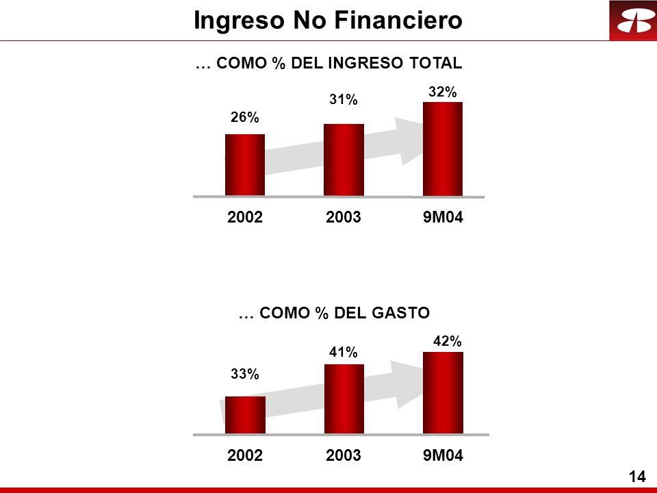 14 Ingreso No Financiero … COMO % DEL GASTO 41% 42% 33% 200220039M04 31% 32% 26% 200220039M04 … COMO % DEL INGRESO TOTAL