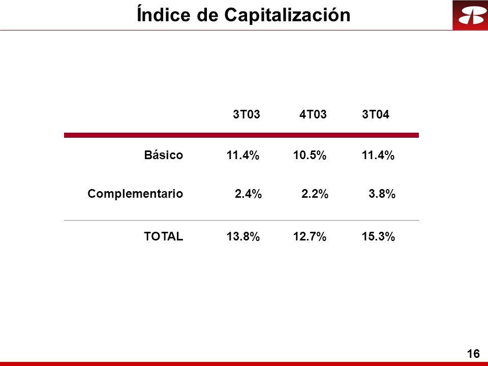 16 Índice de Capitalización Básico Complementario TOTAL 11.4%10.5%11.4% 2.4%2.2%3.8% 13.8%12.7%15.3% 3T034T033T04