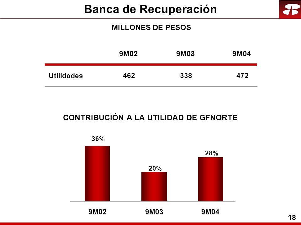 18 Banca de Recuperación Utilidades CONTRIBUCIÓN A LA UTILIDAD DE GFNORTE 28% 20% 36% 9M029M039M04 9M029M039M04 462338472 MILLONES DE PESOS
