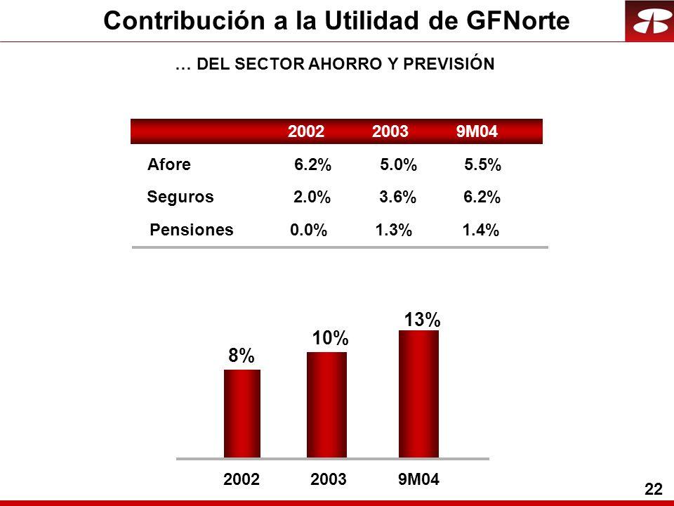 22 Contribución a la Utilidad de GFNorte … DEL SECTOR AHORRO Y PREVISIÓN 2002 2003 9M04 Afore 6.2% 5.0%5.5% Seguros 2.0% 3.6%6.2% Pensiones 0.0% 1.3%1