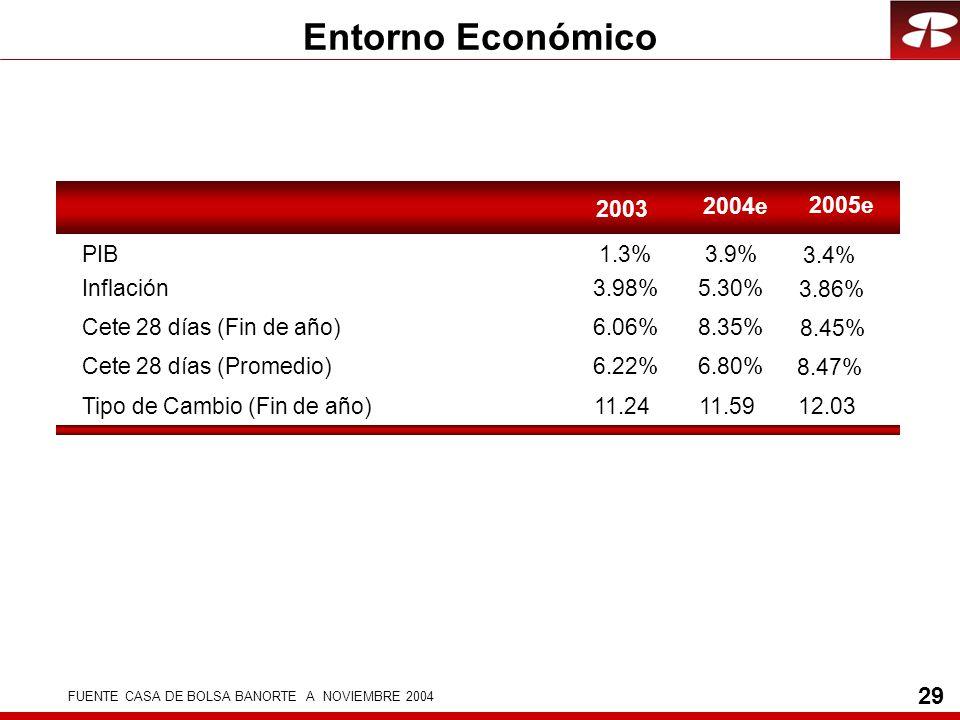 29 Entorno Económico 2003 PIB1.3% Inflación3.98% Cete 28 días (Fin de año)6.06% Cete 28 días (Promedio)6.22% Tipo de Cambio (Fin de año)11.24 2004e 3.