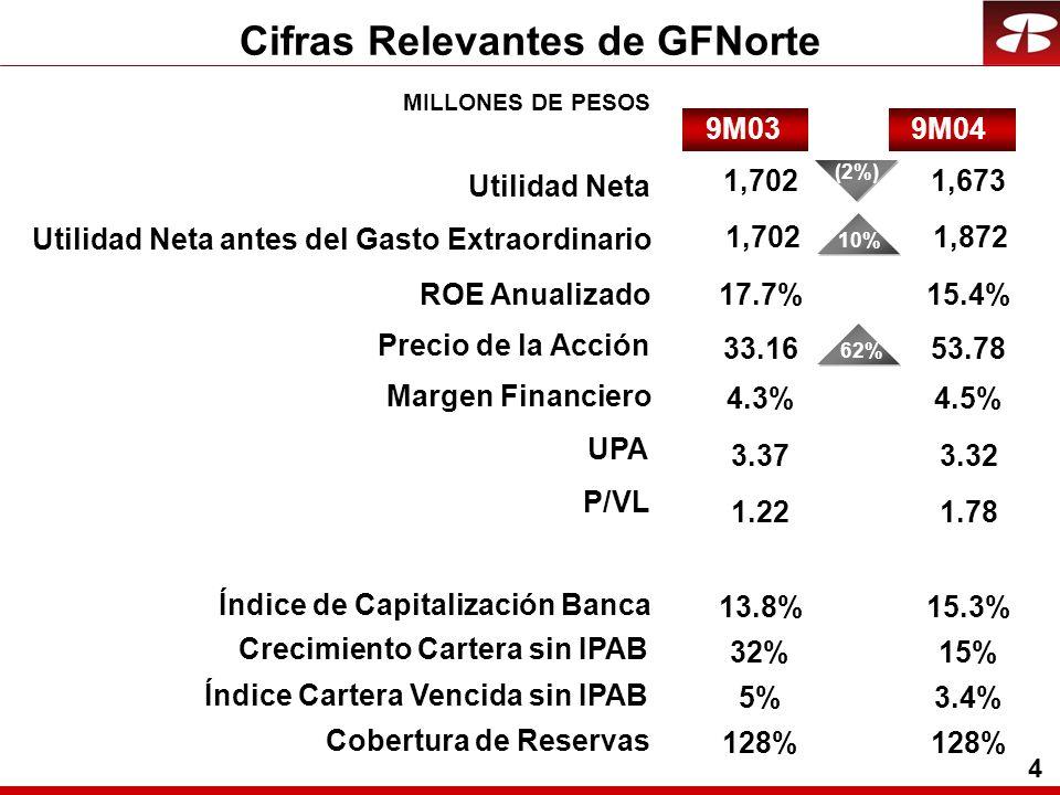 4 9M049M03 Cifras Relevantes de GFNorte MILLONES DE PESOS 13.8% 32% 5% 128% 15.3% 15% 3.4% 128% Índice de Capitalización Banca Crecimiento Cartera sin