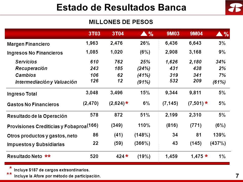 7 Estado de Resultados Banca MILLONES DE PESOS 3T033T049M039M04 Margen Financiero 1,9632,47626%6,4366,6433% Servicios61076225%1,6262,18034% Recuperaci