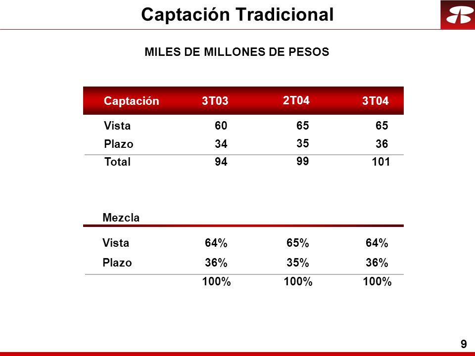 9 Captación Tradicional MILES DE MILLONES DE PESOS Captación3T033T04 Vista60 65 Plazo34 36 Total94 101 Mezcla Vista64% Plazo36% 100% 2T04 65 35 99 65%