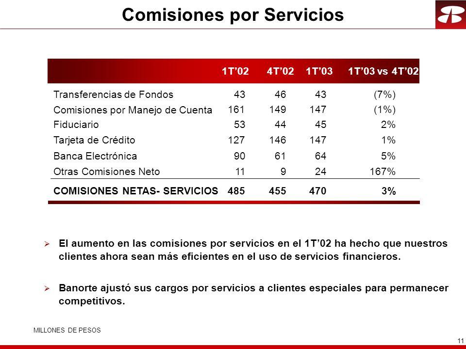 11 Comisiones por Servicios El aumento en las comisiones por servicios en el 1T02 ha hecho que nuestros clientes ahora sean más eficientes en el uso d