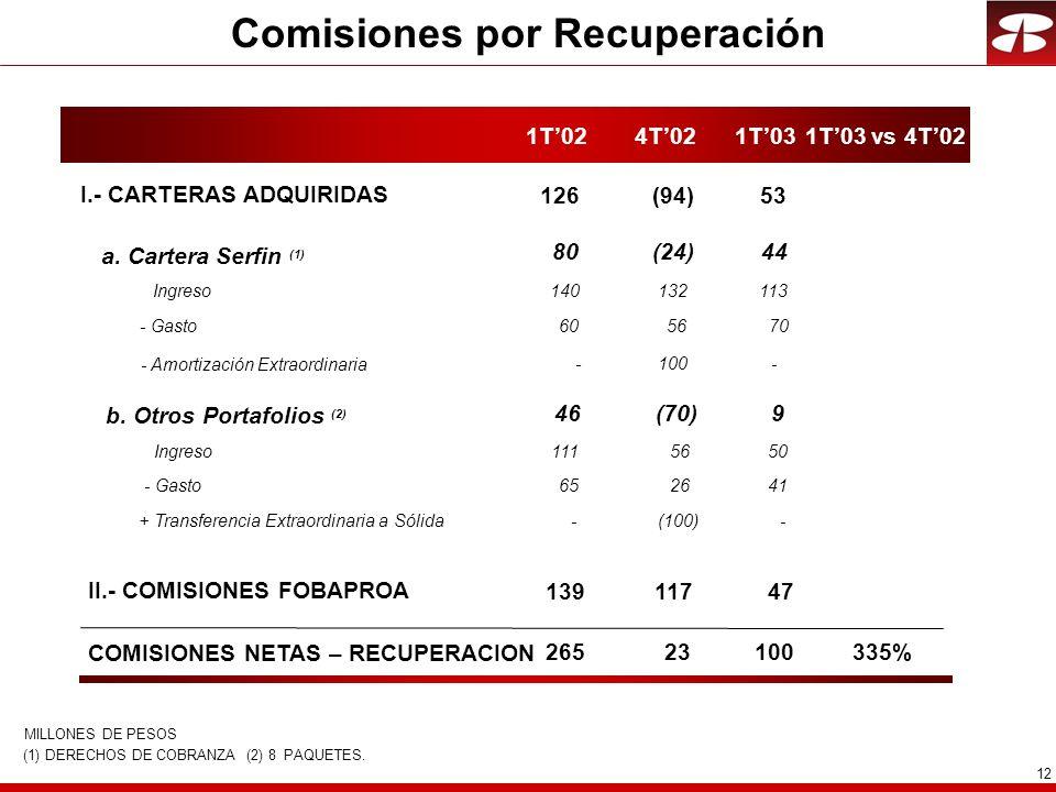 12 Comisiones por Recuperación 1T024T021T03 II.- COMISIONES FOBAPROA COMISIONES NETAS – RECUPERACION a. Cartera Serfin (1) b. Otros Portafolios (2) In