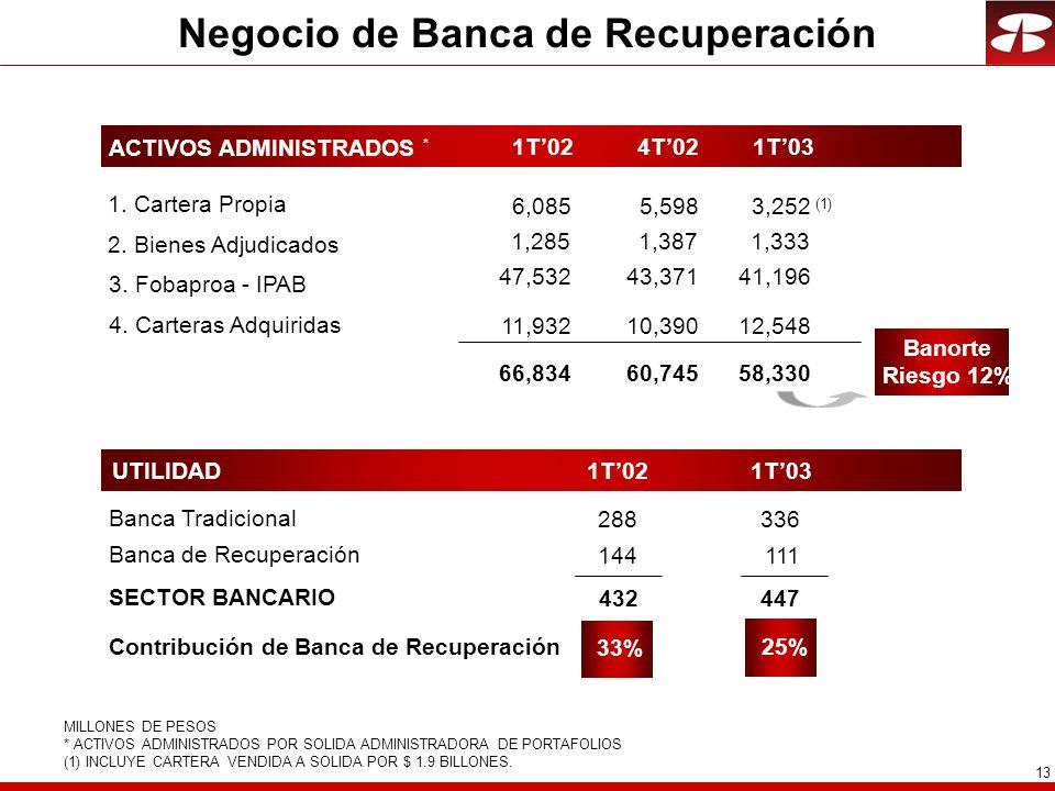 13 Negocio de Banca de Recuperación Banca de Recuperación 144 Banca Tradicional 288 SECTOR BANCARIO 432 UTILIDAD Contribución de Banca de Recuperación 33% ACTIVOS ADMINISTRADOS * 58,330 3.