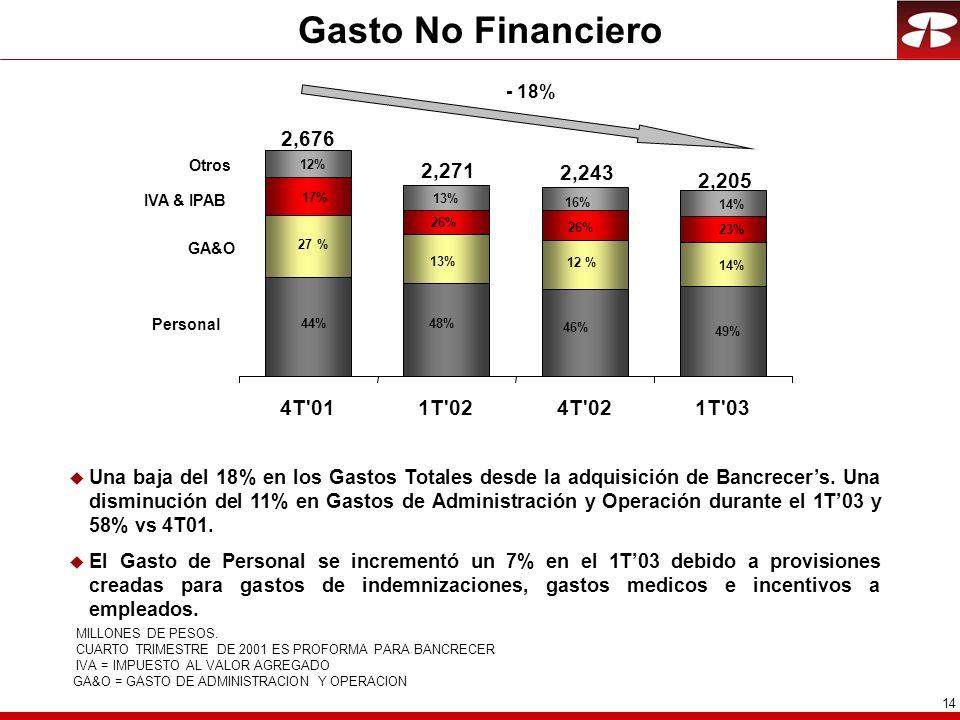 14 Gasto No Financiero u Una baja del 18% en los Gastos Totales desde la adquisición de Bancrecers. Una disminución del 11% en Gastos de Administració