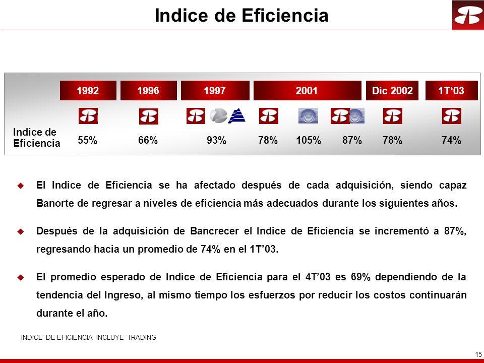 15 INDICE DE EFICIENCIA INCLUYE TRADING u El Indice de Eficiencia se ha afectado después de cada adquisición, siendo capaz Banorte de regresar a nivel