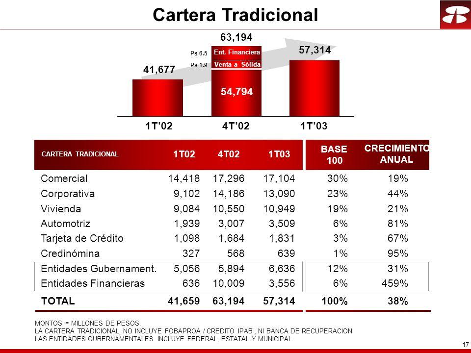 17 Cartera Tradicional 41,677 57,314 1T021T03 CARTERA TRADICIONAL 1T024T021T03 BASE 100 CRECIMIENTO ANUAL Comercial14,41817,29617,10430%19% Corporativa9,10214,18613,09023%44% Vivienda9,08410,55010,94919%21% Automotriz1,9393,0073,5096%81% Tarjeta de Crédito1,0981,6841,8313%67% Credinómina3275686391%95% Entidades Gubernament.5,0565,8946,63612%31% Entidades Financieras63610,0093,5566%459% TOTAL41,65963,19457,314100%38% MONTOS = MILLONES DE PESOS.