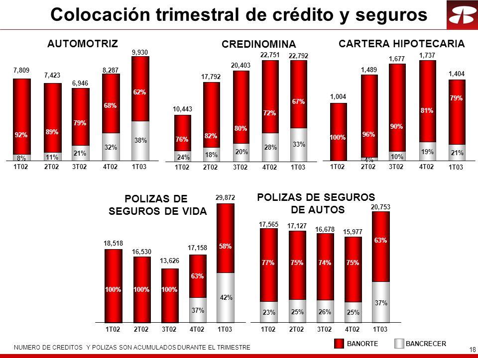 18 Colocación trimestral de crédito y seguros NUMERO DE CREDITOS Y POLIZAS SON ACUMULADOS DURANTE EL TRIMESTRE 1T022T023T024T021T03 8% 11% 21% 32% 38% 92% 89% 79% 68% 62% 7,809 7,423 6,946 8,287 9,930 AUTOMOTRIZ CREDINOMINA 1T022T023T024T021T03 24% 18% 20% 28% 33% 76% 82% 80% 72% 67% 10,443 17,792 20,403 22,751 22,792 CARTERA HIPOTECARIA 1T022T023T024T02 1T03 4% 10% 19% 21% 100% 96% 90% 81% 79% 1,004 1,489 1,677 1,737 1,404 POLIZAS DE SEGUROS DE VIDA 1T022T023T024T02 1T03 37% 42% 100% 63% 58% 18,518 16,530 13,626 17,158 29,872 POLIZAS DE SEGUROS DE AUTOS 1T022T023T024T02 1T03 77%75%74%75% 63% 17,565 17,127 16,678 15,977 20,753 23% 25% 26% 25% 37% BANCRECERBANORTE