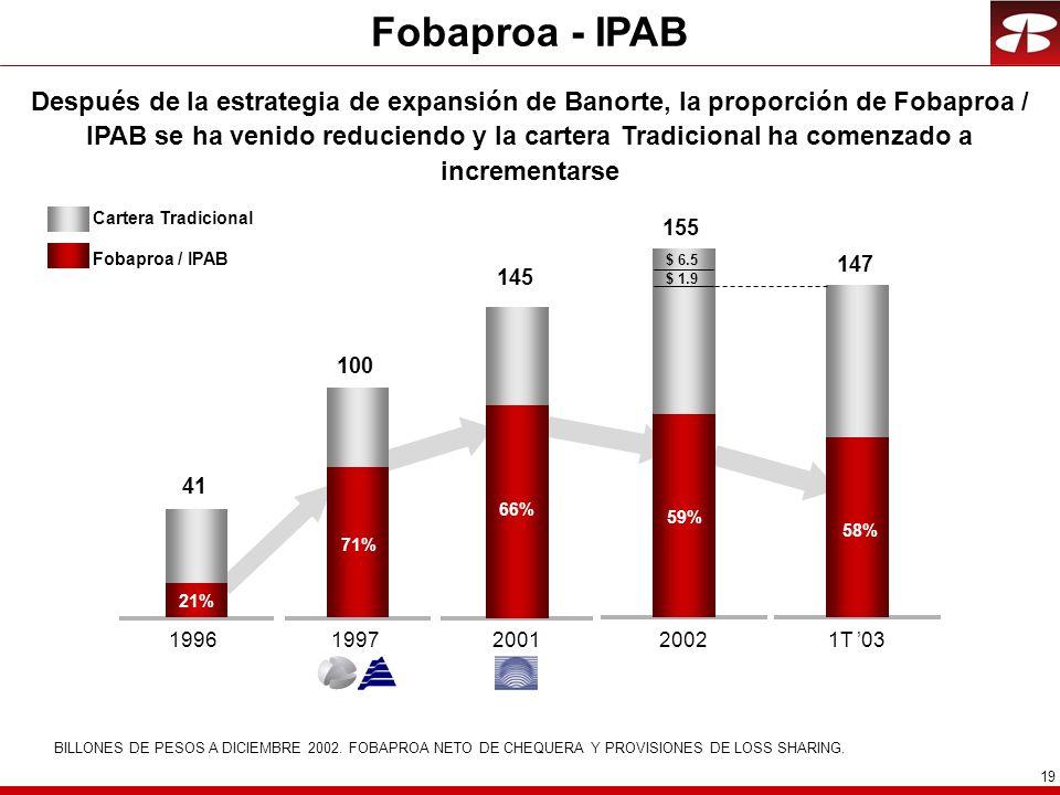 19 Fobaproa - IPAB Después de la estrategia de expansión de Banorte, la proporción de Fobaproa / IPAB se ha venido reduciendo y la cartera Tradicional ha comenzado a incrementarse Cartera Tradicional BILLONES DE PESOS A DICIEMBRE 2002.