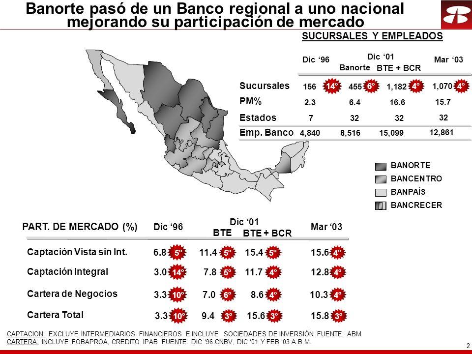 2 Banorte pasó de un Banco regional a uno nacional mejorando su participación de mercado Dic 96 Dic 01 PART. DE MERCADO (%) Captación Integral Cartera