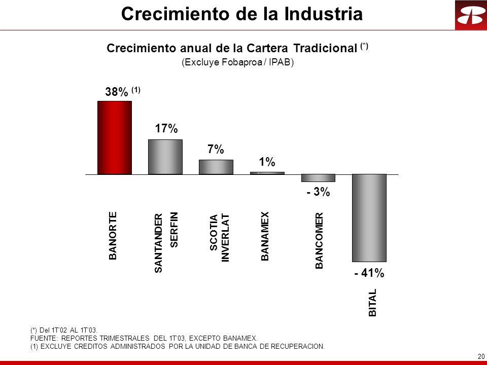 20 Crecimiento de la Industria (*) Del 1T02 AL 1T03. FUENTE: REPORTES TRIMESTRALES DEL 1T03, EXCEPTO BANAMEX. (1) EXCLUYE CREDITOS ADMINISTRADOS POR L