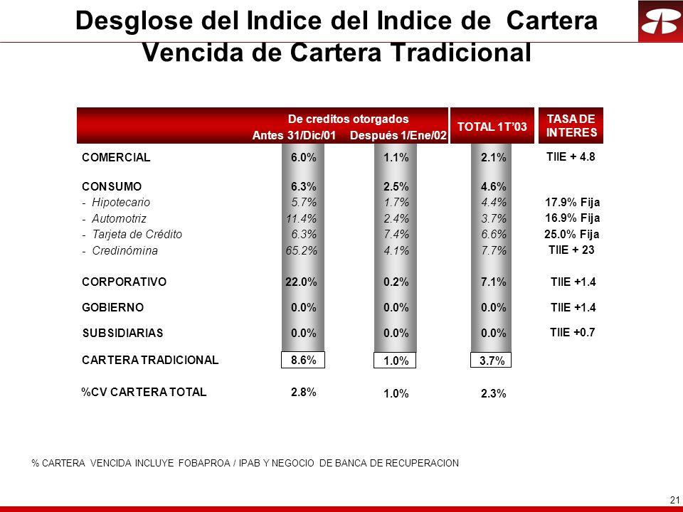 21 Desglose del Indice del Indice de Cartera Vencida de Cartera Tradicional % CARTERA VENCIDA INCLUYE FOBAPROA / IPAB Y NEGOCIO DE BANCA DE RECUPERACION Antes 31/Dic/01 De creditos otorgados Después 1/Ene/02 COMERCIAL6.0%1.1%2.1% CONSUMO6.3%2.5%4.6% - Hipotecario5.7%1.7%4.4% - Automotriz11.4%2.4%3.7% - Tarjeta de Crédito6.3%7.4%6.6% - Credinómina65.2%4.1%7.7% CORPORATIVO22.0%0.2%7.1% GOBIERNO0.0% CARTERA TRADICIONAL8.6% SUBSIDIARIAS0.0% %CV CARTERA TOTAL2.8% 1.0%2.3% 1.0%3.7% TASA DE INTERES TOTAL 1T03 TIIE + 4.8 17.9% Fija 16.9% Fija 25.0% Fija TIIE + 23 TIIE +1.4 TIIE +0.7