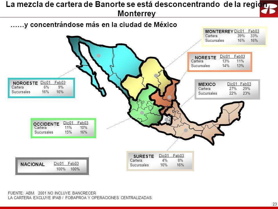 23 La mezcla de cartera de Banorte se está desconcentrando de la region Monterrey Dic01 Feb03 Cartera 27% 29% Sucursales 22% 23% Dic01 Feb03 Cartera 13% 11% Sucursales 14% 13% Dic01 Feb03 Cartera 6% 9% Sucursales 16% 16% Dic01 Feb03 Cartera 39% 33% Sucursales 16% 16% Dic01 Feb03 Cartera 4% 8% Sucursales 16% 16% MONTERREY NORESTE SURESTE NOROESTE Dic01 Feb03 Cartera 11% 10% Sucursales 15% 16% OCCIDENTE MEXICO Dic01 Feb03 100% 100% NACIONAL FUENTE: ABM.