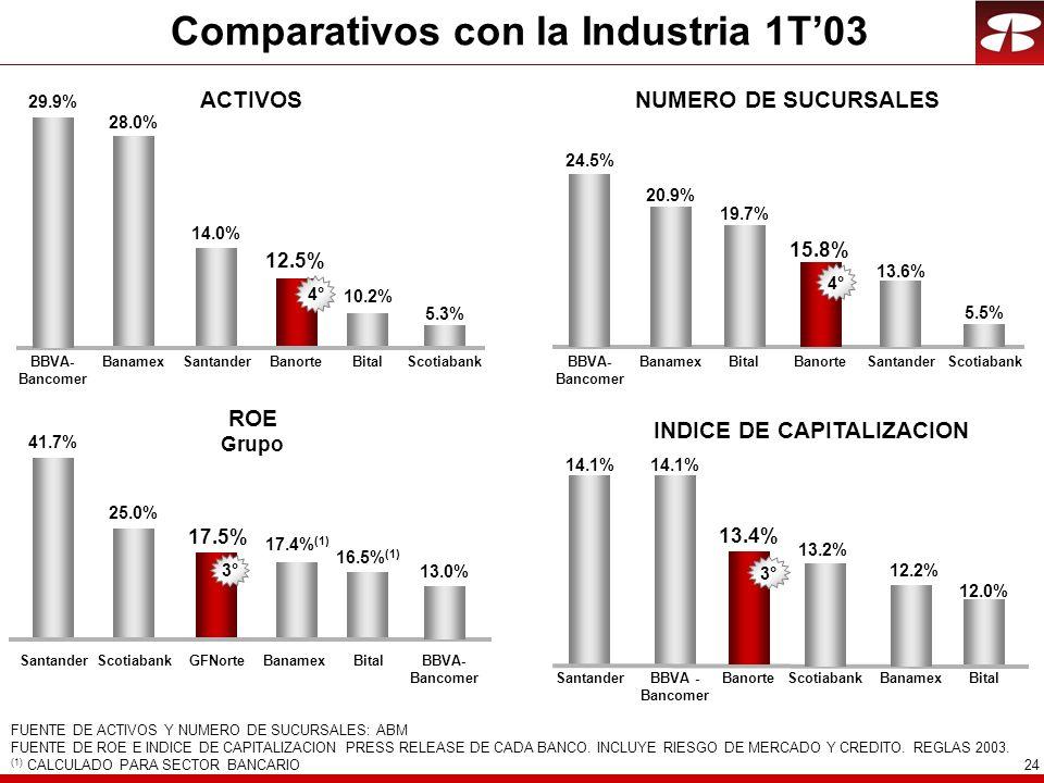 24 Comparativos con la Industria 1T03 ACTIVOS 28.0% 12.5% BanamexBanorte 10.2% BitalSantander 14.0% 4° 5.3% Scotiabank NUMERO DE SUCURSALES BanamexBanorteBitalSantanderBBVA- Bancomer Scotiabank 24.5% 15.8% 19.7% 13.6% 2° 20.9% 5.5% FUENTE DE ACTIVOS Y NUMERO DE SUCURSALES: ABM FUENTE DE ROE E INDICE DE CAPITALIZACION PRESS RELEASE DE CADA BANCO.