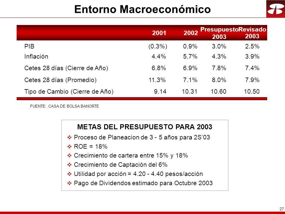 27 Entorno Macroeconómico 20012002 Presupuesto 2003 PIB(0.3%)0.9%3.0% Inflación4.4%5.7%4.3% Cetes 28 días (Cierre de Año)6.8%6.9%7.8% Cetes 28 días (Promedio)11.3%7.1%8.0% Tipo de Cambio (Cierre de Año)9.1410.3110.60 METAS DEL PRESUPUESTO PARA 2003 v Proceso de Planeacion de 3 - 5 años para 2S03 v ROE = 18% v Crecimiento de cartera entre 15% y 18% v Crecimiento de Captación del 6% v Utilidad por acción = 4.20 - 4.40 pesos/acción v Pago de Dividendos estimado para Octubre 2003 Revisado 2003 2.5% 3.9% 7.4% 7.9% 10.50 FUENTE: CASA DE BOLSA BANORTE